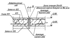 вертикальный шов в бетоне