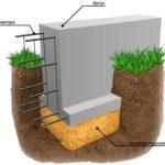 Фундамент под дом - Конструирование подушки фундаментов